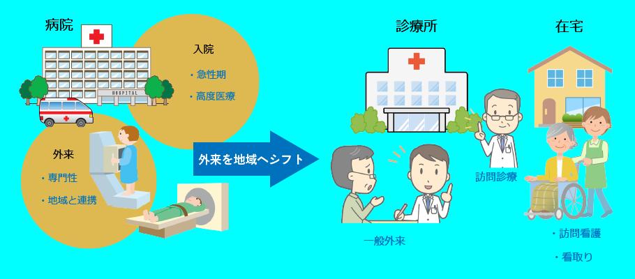 これからの医療提供体制 ~病院機能の集中化と連携~