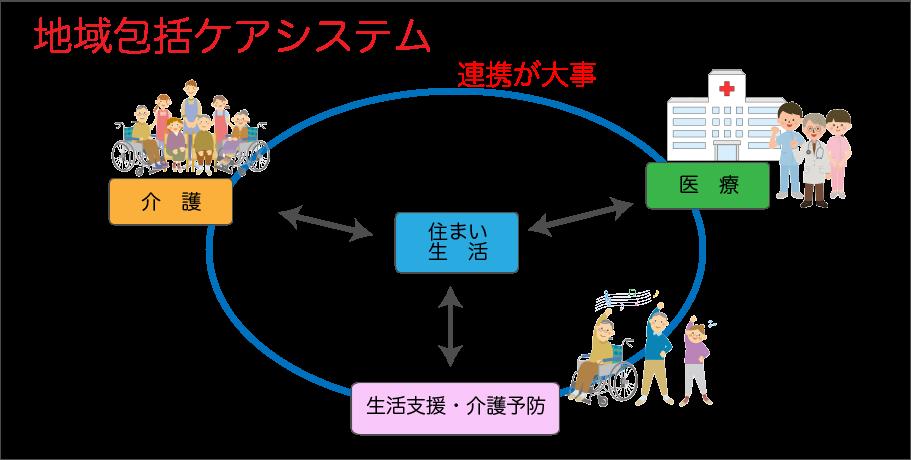 これからの医療提供体制 ~病院機能の集中化と連携~3