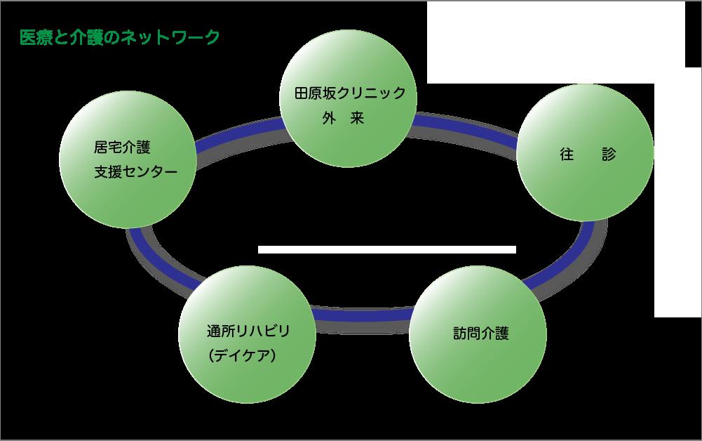 医療と介護のネットワーク